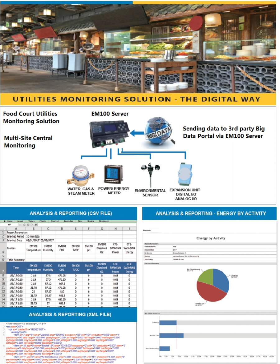 Food court case study - monitoring water and electric usage